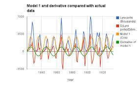 Calculus Optimization Word Problems Worksheet Derivatives Earth Calculus