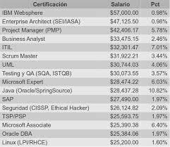 tabla de salarios en costa rica 2016 estudio de salarios sg 2012 sg buzz