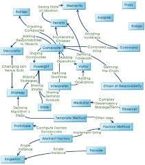 of four design patterns java design patterns relationships