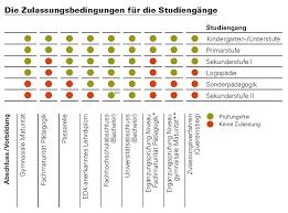 architektur studiengã nge zulassung fhnw fachhochschule nordwestschweiz