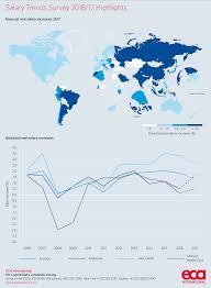 salary trends past present and future eca international