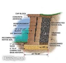 Garden Retaining Wall Blocks by Block Retaining Wall Design How To Build A Stackable Block