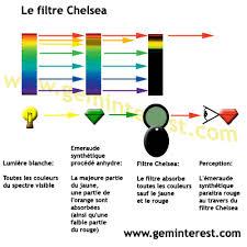 filtre de geminterest base de données gemmologique et minéralogique