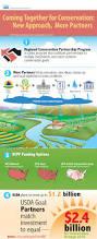 How To Get Usda Certified Regional Conservation Partnership Program Nrcs Vermont