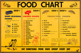 top diet foods cholesterol diet food list