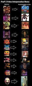 Actor Memes - fnaf voice actor meme by scarletspike on deviantart