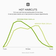 how much is average price for hair cut and color which states have the most expensive manicures