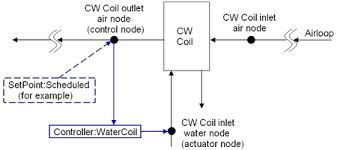 hvac controllers engineering reference u2014 energyplus 8 0