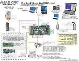 ajax cnc centroid mill kits cnc retrofit control systems for