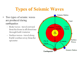 what type of seismic waves travel through earth images Earthquakes physical geology 11 e chapter ppt video online download jpg