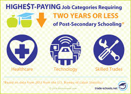 best job in the medical field 27 of the highest paying jobs without a 4 year degree 2016