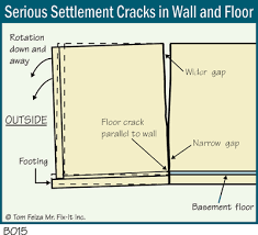 basement cracks and leaks the ashi reporter inspection news