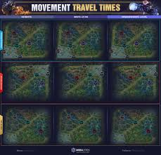 travel times images Movement travel times on summoner 39 s rift mobalytics jpg
