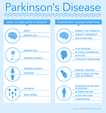 ketogenic diet and parkinson u0027s disease the ketodiet blog
