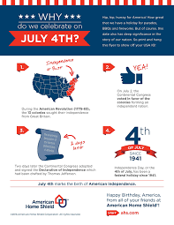why do we celebrate 4th of july home matters