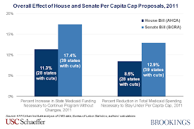 Bcra Design by Effects Of The More Austere Medicaid Per Capita Cap Included In