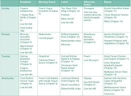 10 best images of sample diet charts 1500 calorie diet meal plan