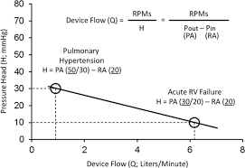 mechanical circulatory support devices for acute right ventricular