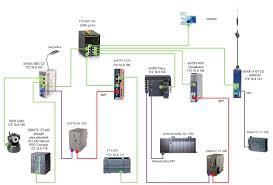 otestujte vzdálenou správu modemu ewon přes web na plc kameru