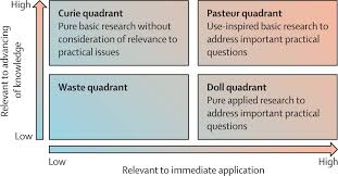 how to write an applied research paper how to increase value and reduce waste when research priorities view hi res