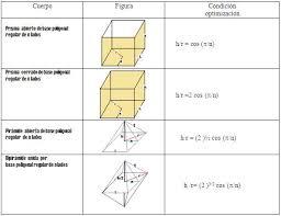 figuras geometricas todas optimización de volúmenes de figuras geométricas monografias com