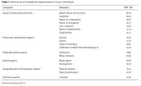 Seeking Theme Song Name The Relevance Of Information Representation Metadata From