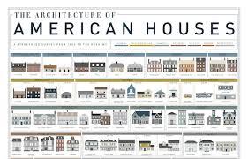 home design evolution the evolution of houses