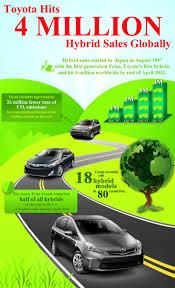 southwestengines toyota hits 4 million hybrid sales globally
