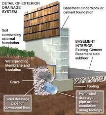 Interior Basement Wall Waterproofing Membrane Basement Waterproofing Cleveland Ohio Cuyahoga County Summit