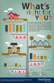 here is an infographic to help your buyers determine what type of