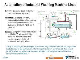 washing machine diagram pdf 27 wiring diagram images wiring