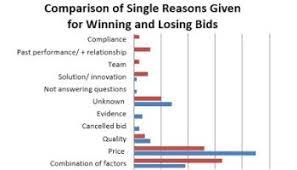 bid price bid cost survey 1 bid cost as of project value