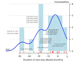 empirical study of zero day attacks tudor dumitras