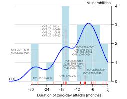 empirical study of zero day attacks tudor dumitras