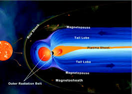 the solar wind magnetosphere ionosphere system science