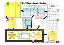 gcse revision planner template how to cope with exam results teachertoolkit 7 the 5 minute results analysis plan