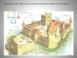 features of a castle by hannahtom teaching resources tes
