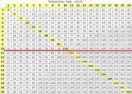 printable hundreds chart free printable hundreds chart 1100 multiplication chart 1100 printable