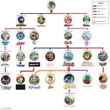 Family G Oc An Updated Version Of The Modern Cartoon Family Tree
