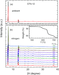 magnetodielectric coupling in a non perovskite metal u2013organic