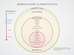 Map Of Virginia Wineries by Understanding German Riesling By The Label Wine Folly