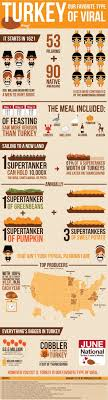 thanksgiving best facts about thanksgiving ideas on