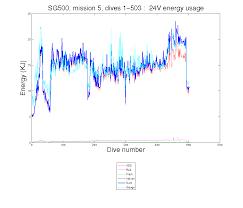 soest ocean gliders sg500 mission 5 energy