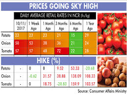 despite winter prices of veggies continue to soar mydigitalfc