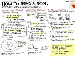 how to read a book 3 strategies u0026 questions for critical reading