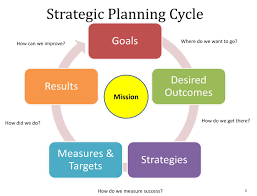 best 25 strategic planning ideas only on pinterest strategy