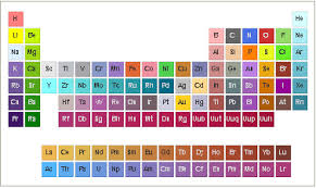 Change Table Color Replacement How To Change Element Color In Periodic Table