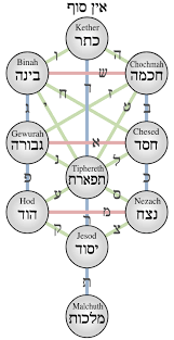file kabbalistic tree of sephiroth svg wikimedia commons
