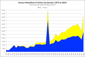 Map Of Boston Marathon Course by Runtri Boston Marathon 2014 Results And Analysis By Age Group