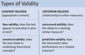 what is validity in psychology simply psychology